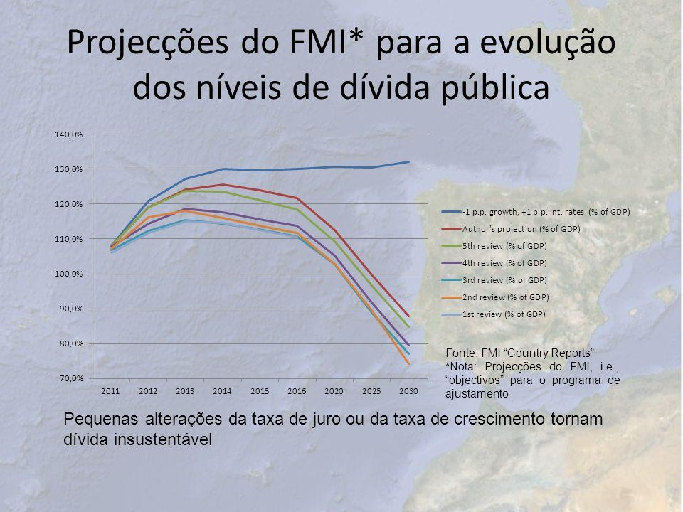 Projecções do FMI* para a evolução dos níveis de dívida pública