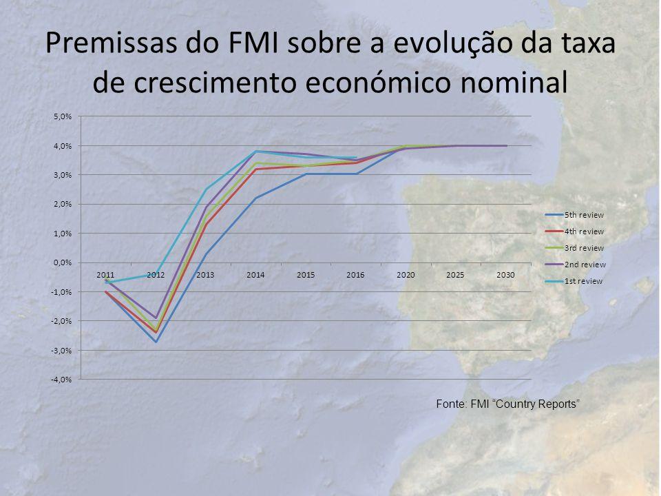 Premissas do FMI sobre a evolução da taxa de crescimento económico nominal