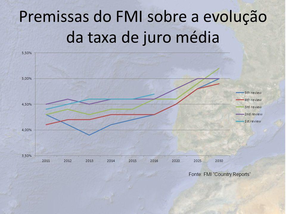 Premissas do FMI sobre a evolução da taxa de juro média