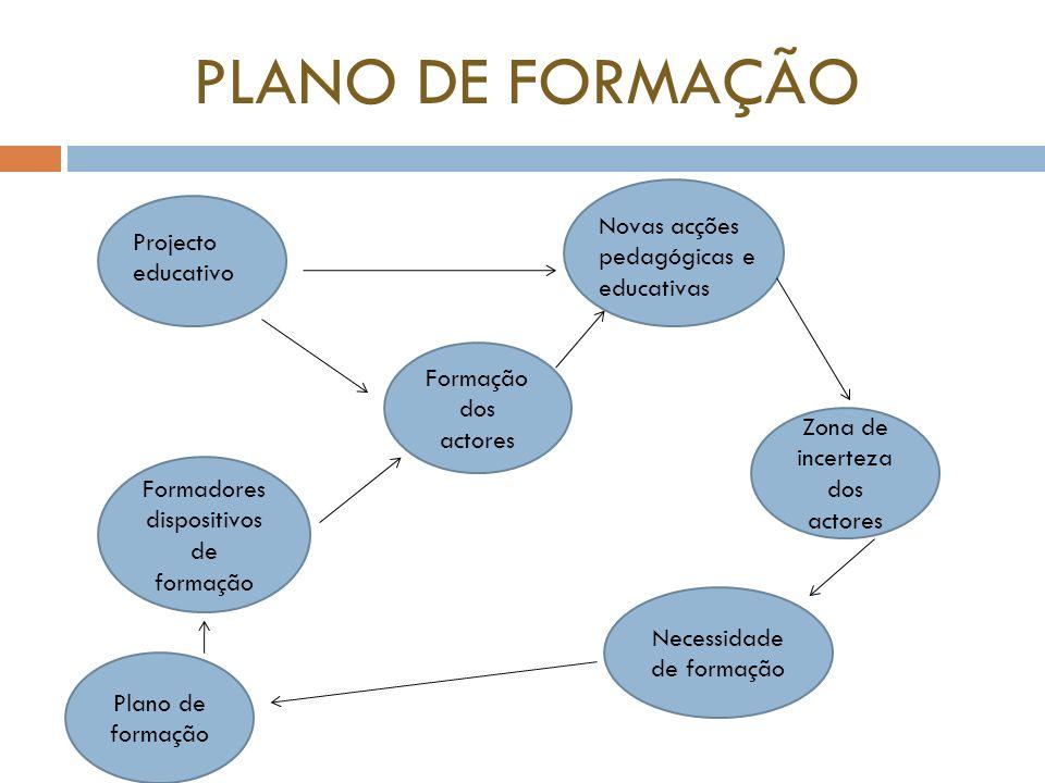 PLANO DE FORMAÇÃO Novas acções pedagógicas e educativas