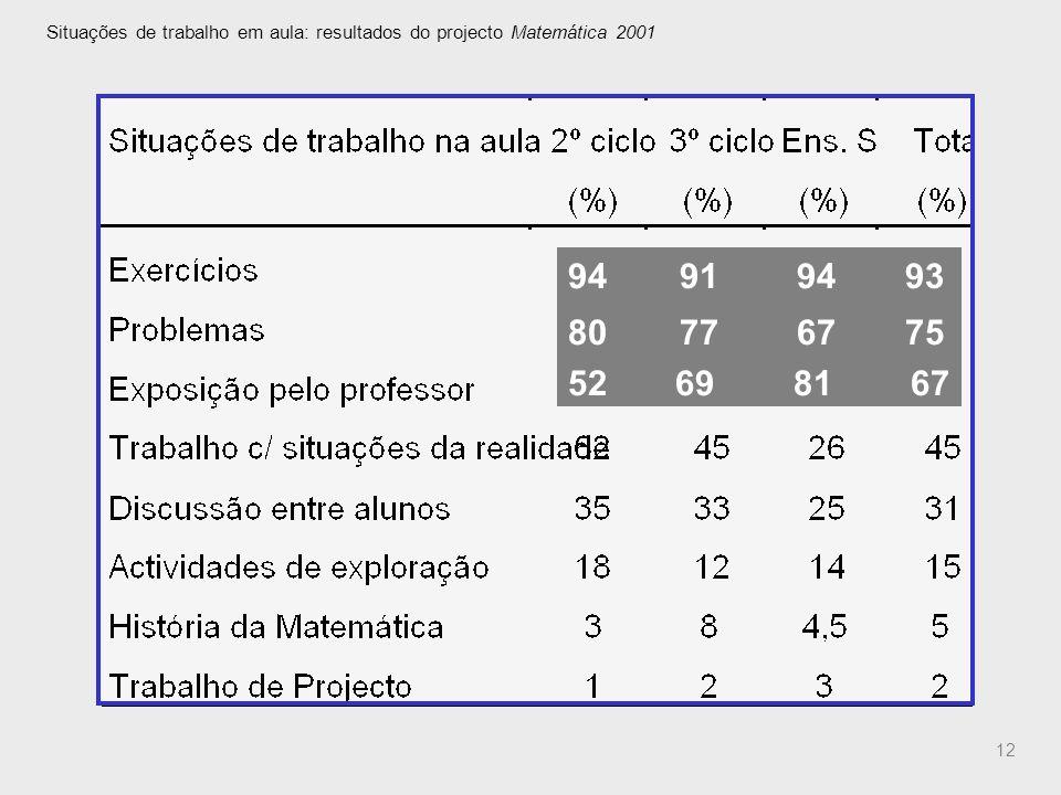 Situações de trabalho em aula: resultados do projecto Matemática 2001
