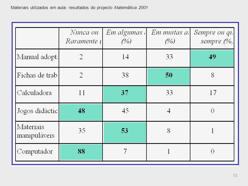 Materiais utilizados em aula: resultados do projecto Matemática 2001