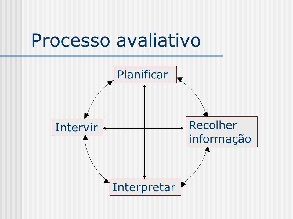 Processo avaliativo Planificar Recolher informação Intervir