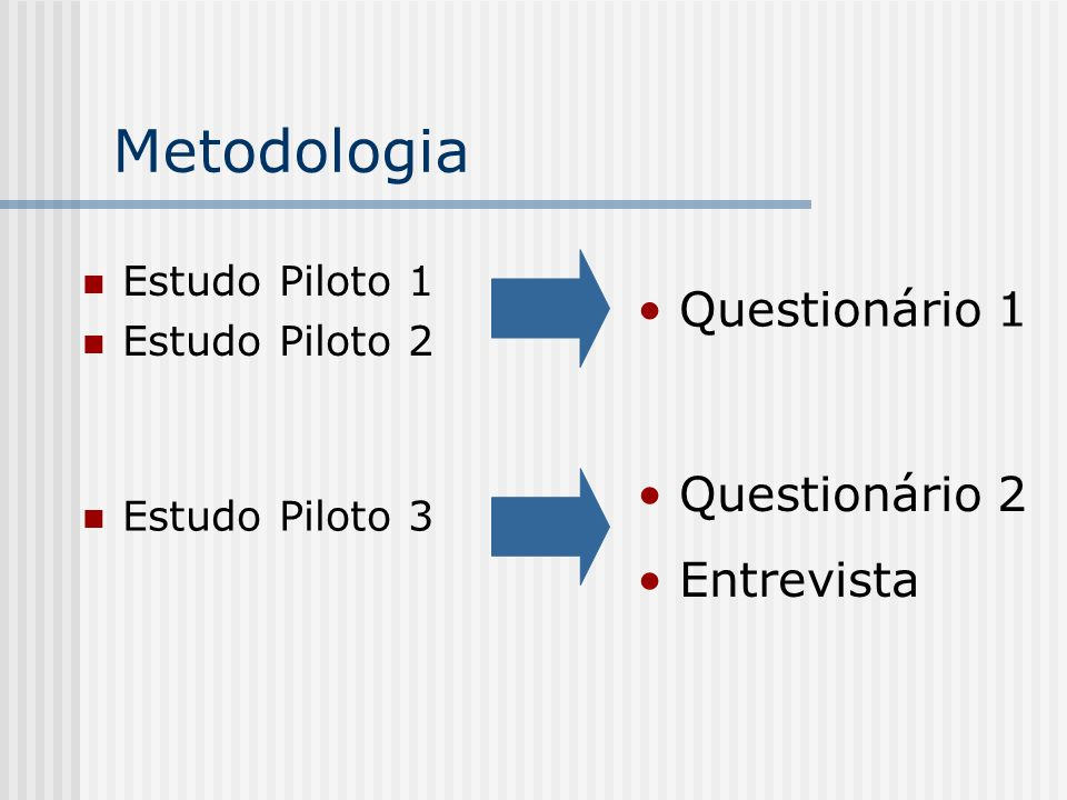 Metodologia Questionário 1 Questionário 2 Entrevista Estudo Piloto 1