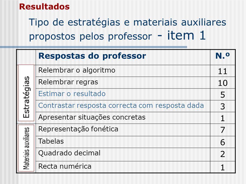 ResultadosTipo de estratégias e materiais auxiliares propostos pelos professor - item 1. Respostas do professor.