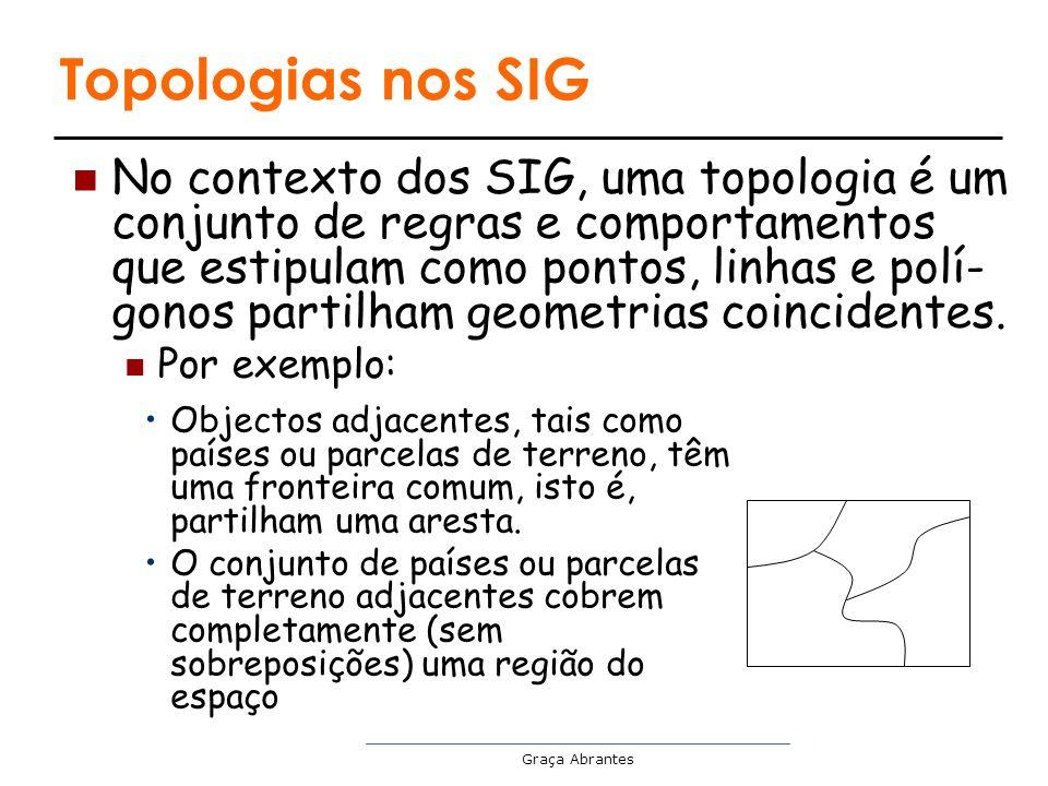 Topologias nos SIG