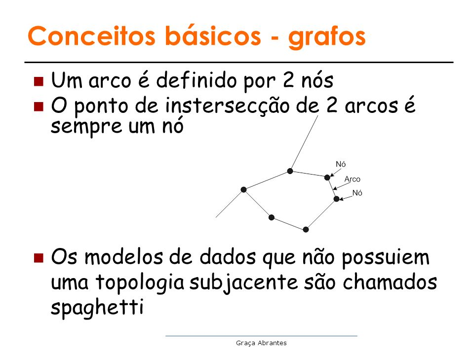 Conceitos básicos - grafos