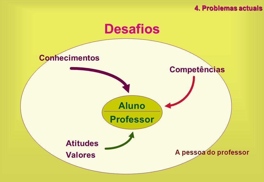 Desafios Aluno Professor Conhecimentos Competências Atitudes Valores