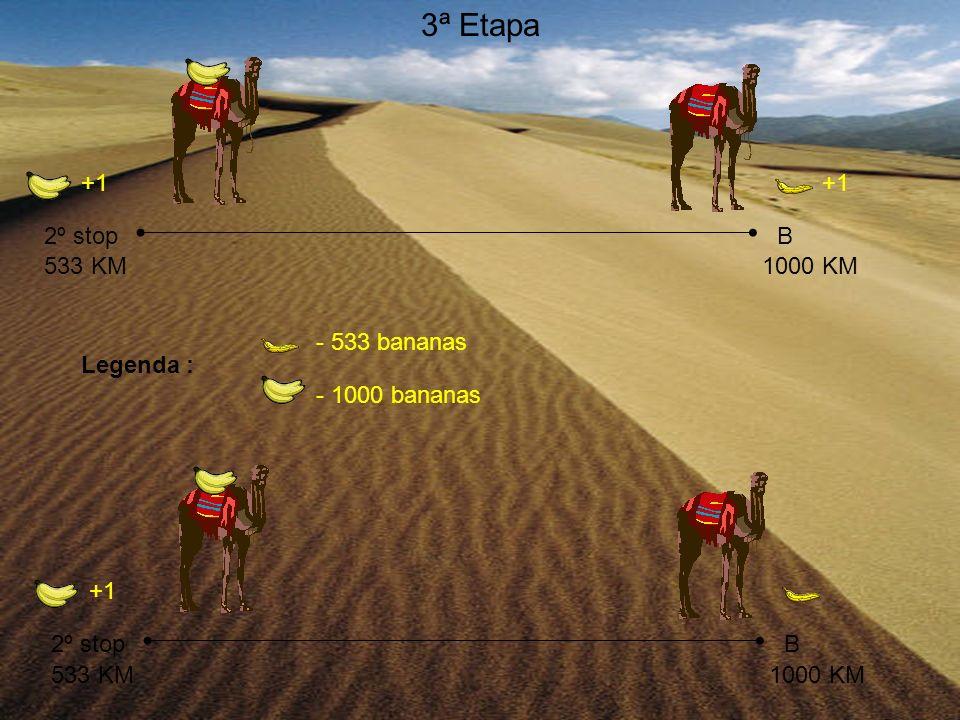 3ª Etapa +1 +1 2º stop B 533 KM 1000 KM - 533 bananas Legenda :