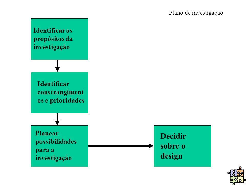 Decidir sobre o design Identificar os propósitos da investigação