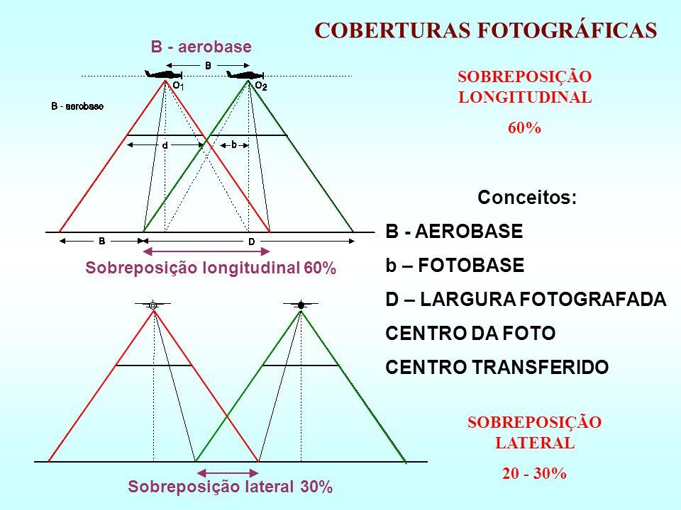 SOBREPOSIÇÃO LONGITUDINAL Sobreposição longitudinal 60%