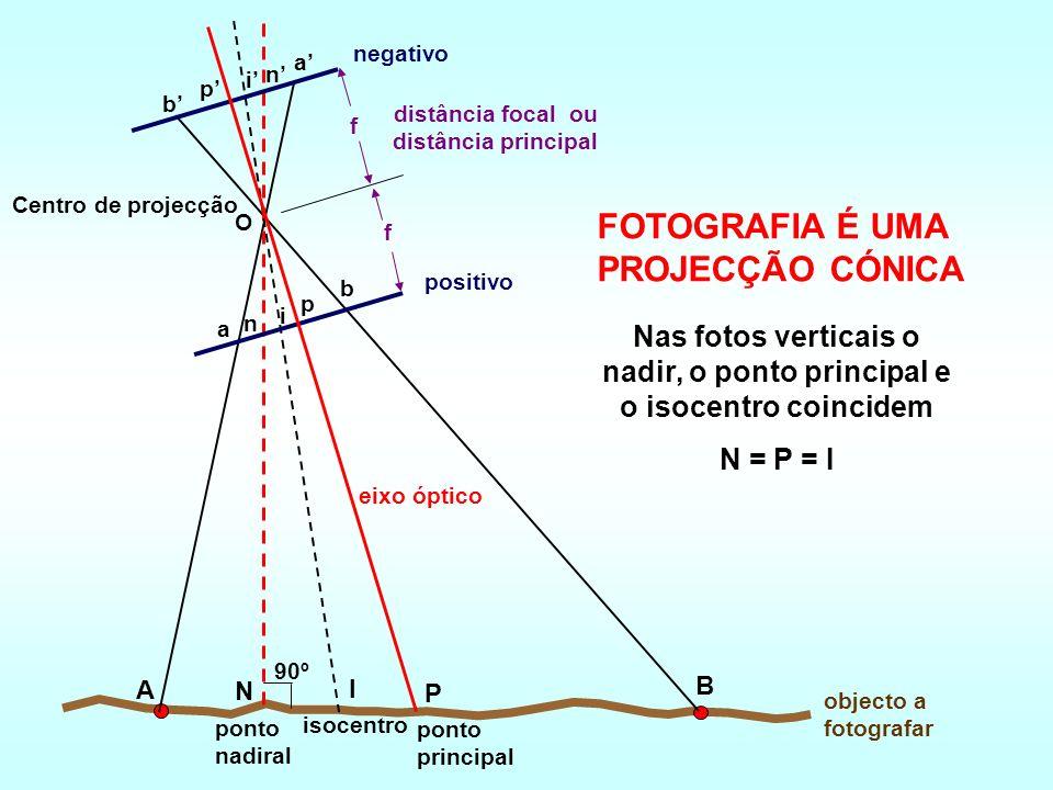 Nas fotos verticais o nadir, o ponto principal e o isocentro coincidem