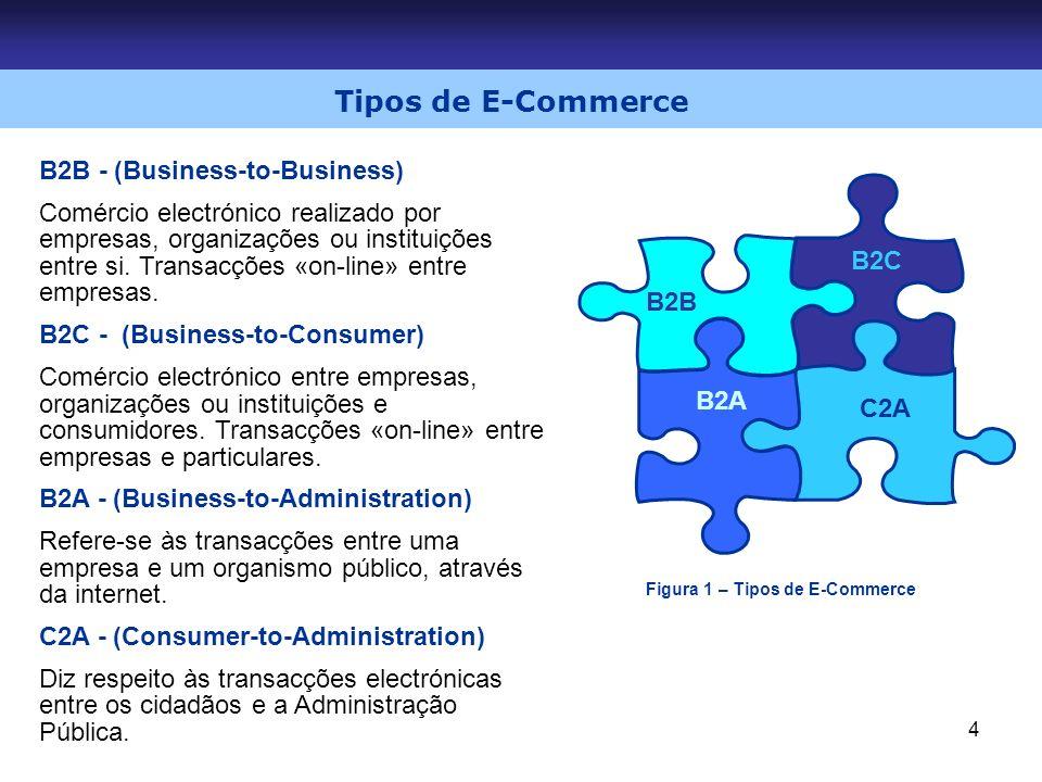 Tipos de E-Commerce B2B - (Business-to-Business)