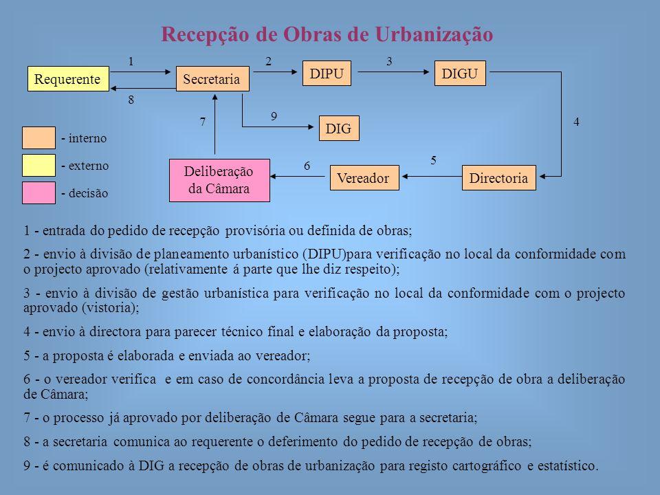 Recepção de Obras de Urbanização