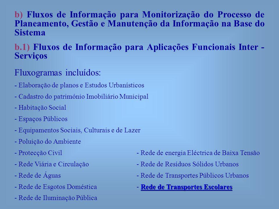 b.1) Fluxos de Informação para Aplicações Funcionais Inter - Serviços