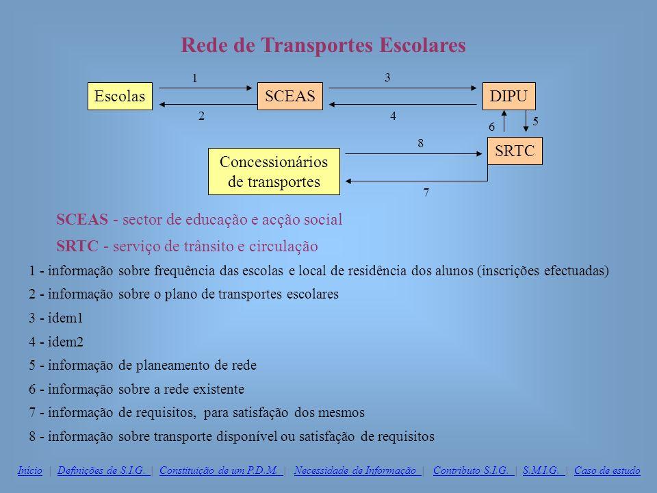 Rede de Transportes Escolares
