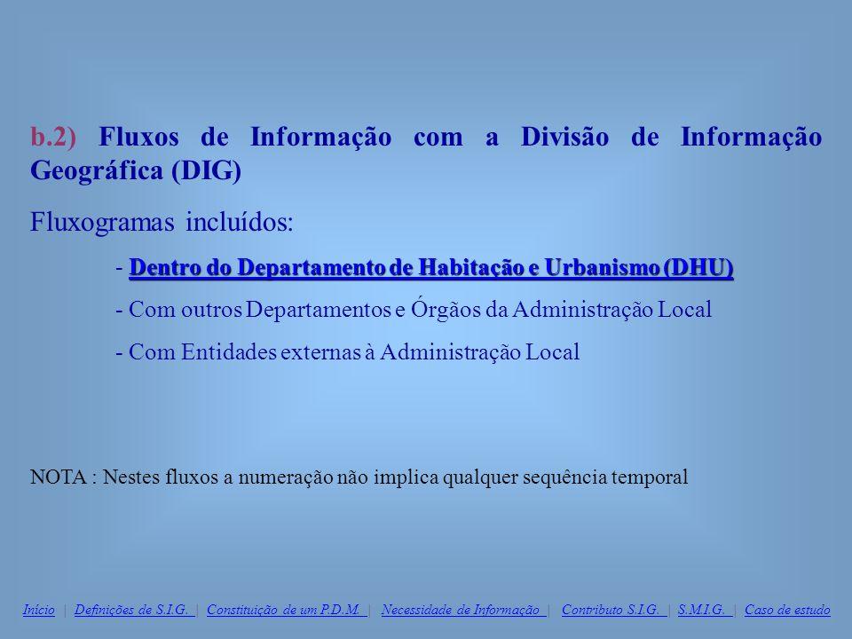 b.2) Fluxos de Informação com a Divisão de Informação Geográfica (DIG)
