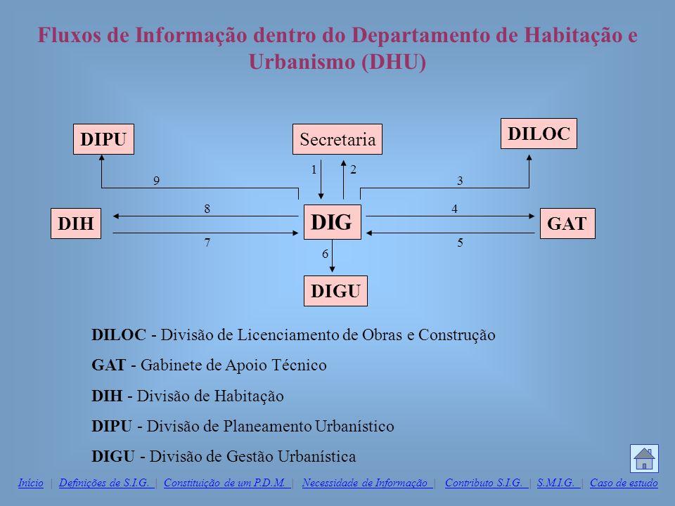 Fluxos de Informação dentro do Departamento de Habitação e Urbanismo (DHU)