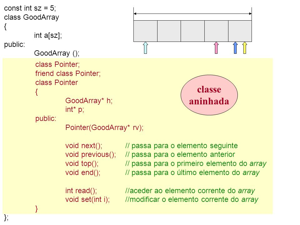 classe aninhada int read(); //aceder ao elemento corrente do array