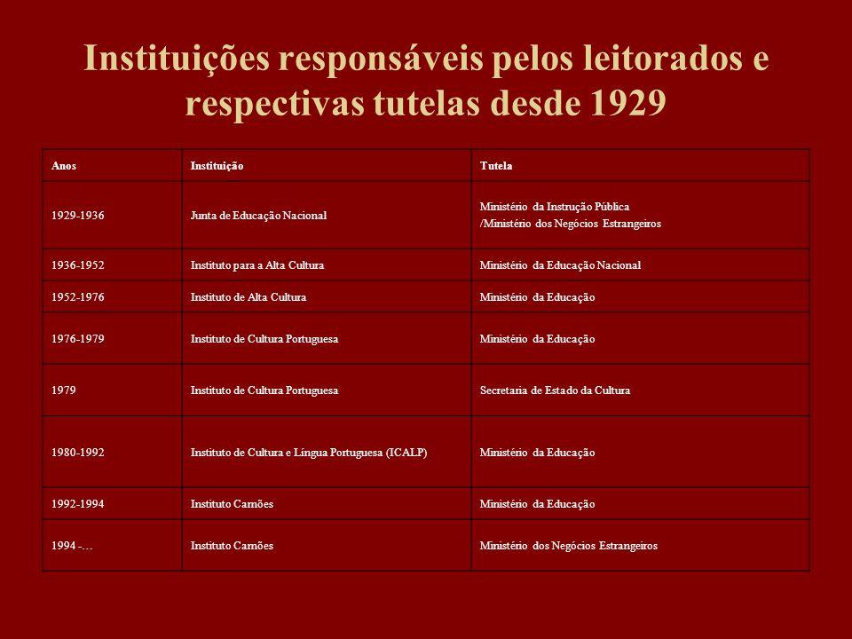 Instituições responsáveis pelos leitorados e respectivas tutelas desde 1929