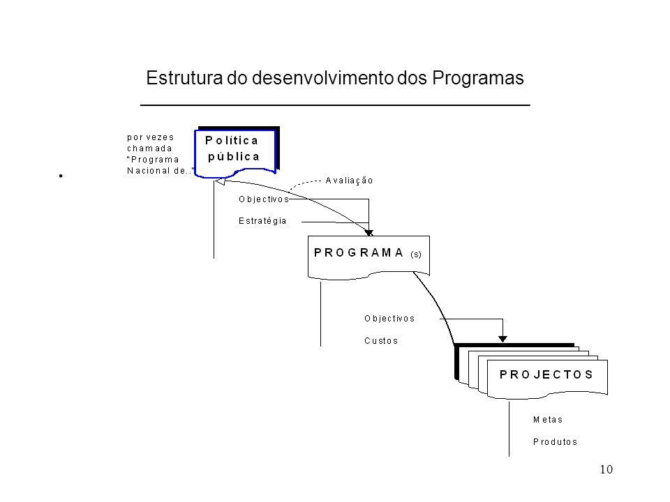 Estrutura do desenvolvimento dos Programas _______________________________________________