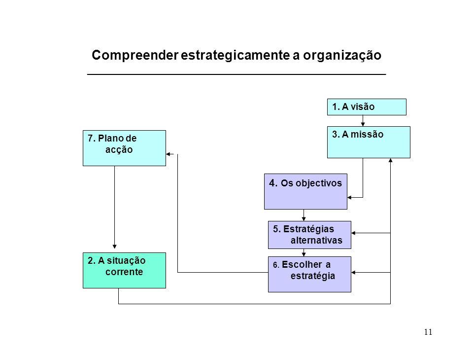 Compreender estrategicamente a organização ___________________________________________________