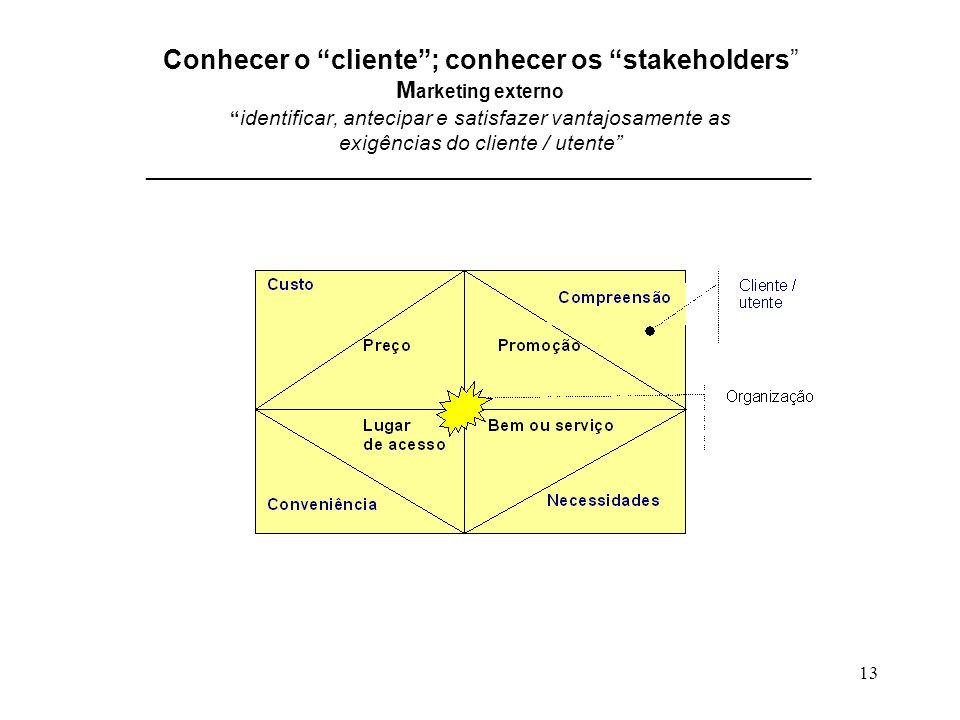 Conhecer o cliente ; conhecer os stakeholders Marketing externo identificar, antecipar e satisfazer vantajosamente as exigências do cliente / utente ________________________________________________________