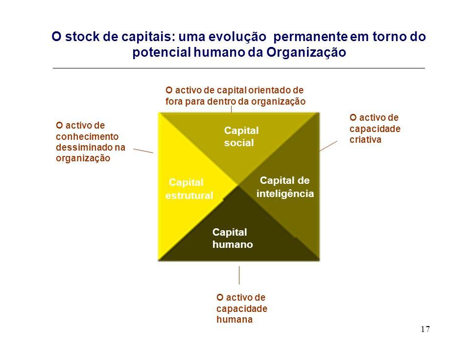 O stock de capitais: uma evolução permanente em torno do potencial humano da Organização _______________________________________________________________________________________________
