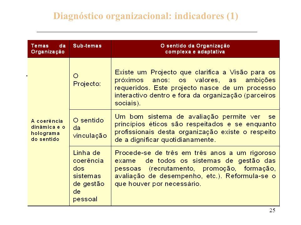 Diagnóstico organizacional: indicadores (1) ___________________________________________________________________________