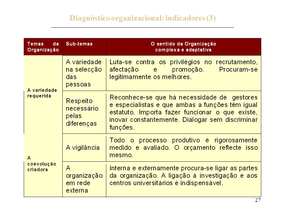 Diagnóstico organizacional: indicadores (3) _____________________________________________________________________________