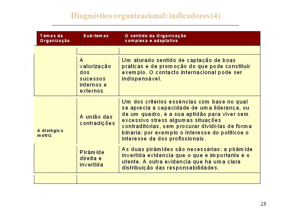 Diagnóstico organizacional: indicadores (4) _____________________________________________________________________________