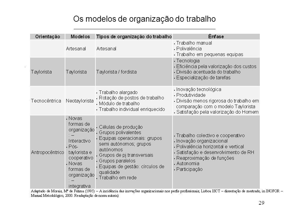 Os modelos de organização do trabalho _____________________________________________________