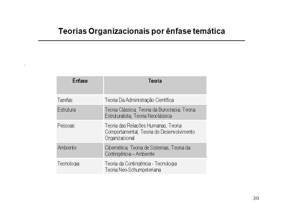 Teorias Organizacionais por ênfase temática _______________________________________________________________________________