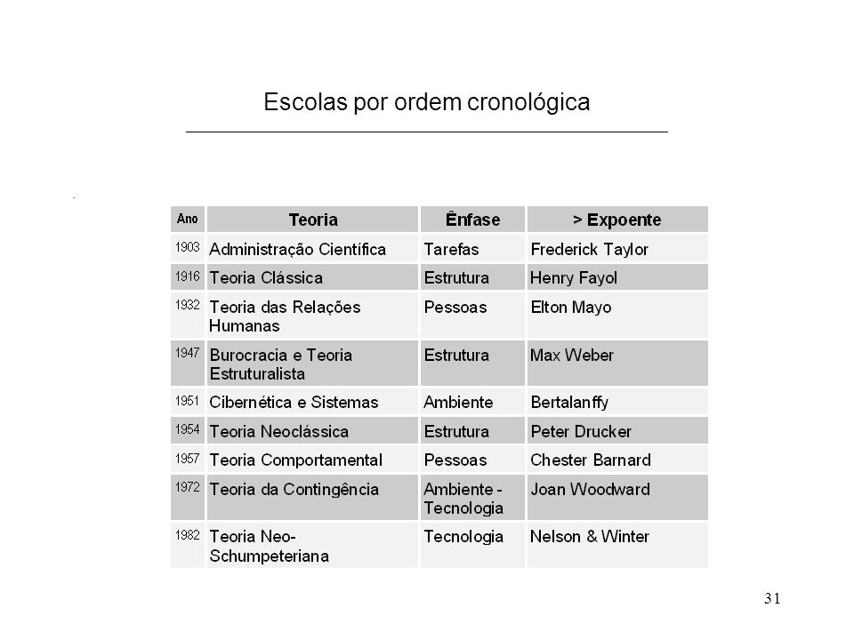Escolas por ordem cronológica _____________________________________________________________