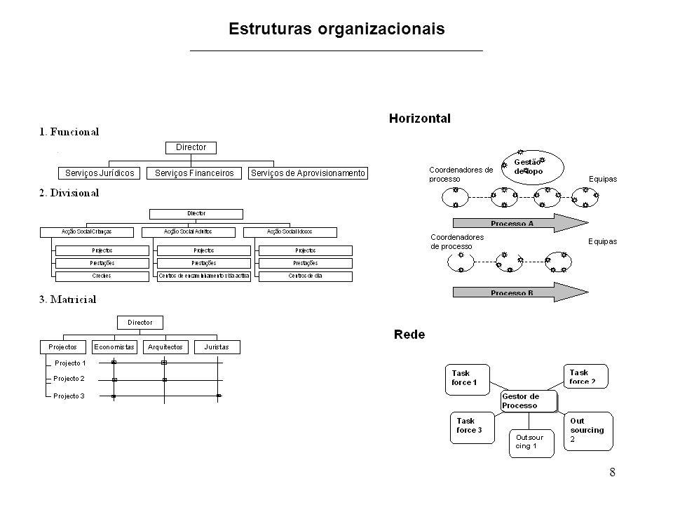 Estruturas organizacionais _______________________________________________
