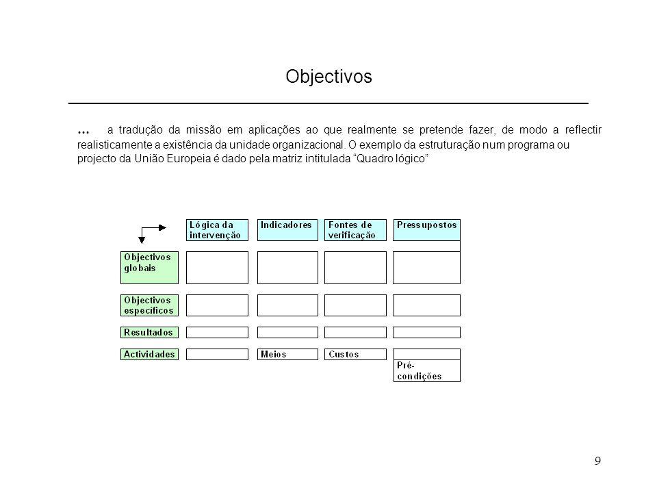 Objectivos ________________________________________________________________