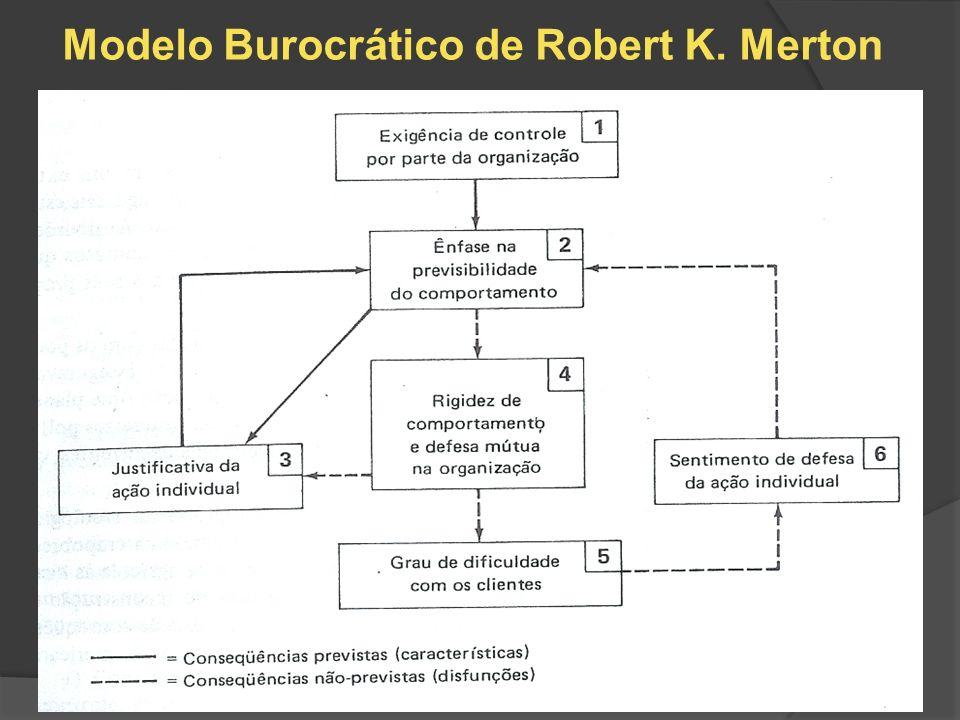 Modelo Burocrático de Robert K. Merton