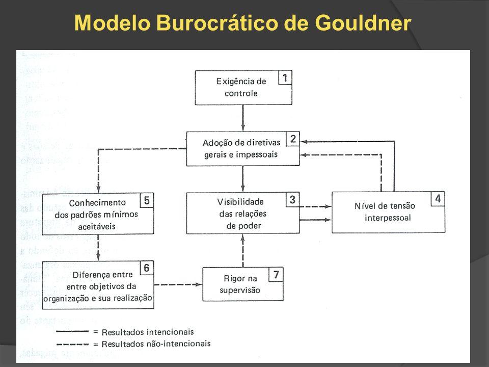 Modelo Burocrático de Gouldner