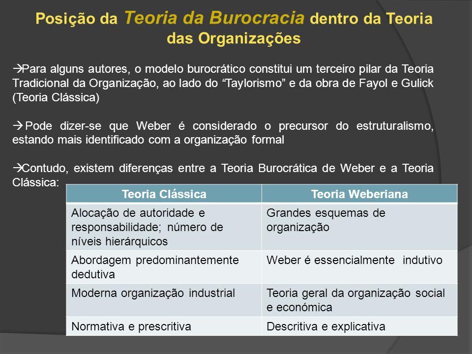 Posição da Teoria da Burocracia dentro da Teoria das Organizações