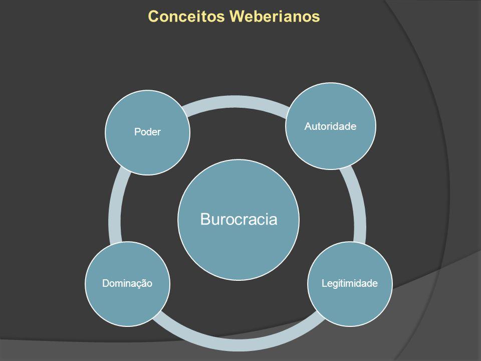Conceitos Weberianos Autoridade Burocracia Poder Legitimidade
