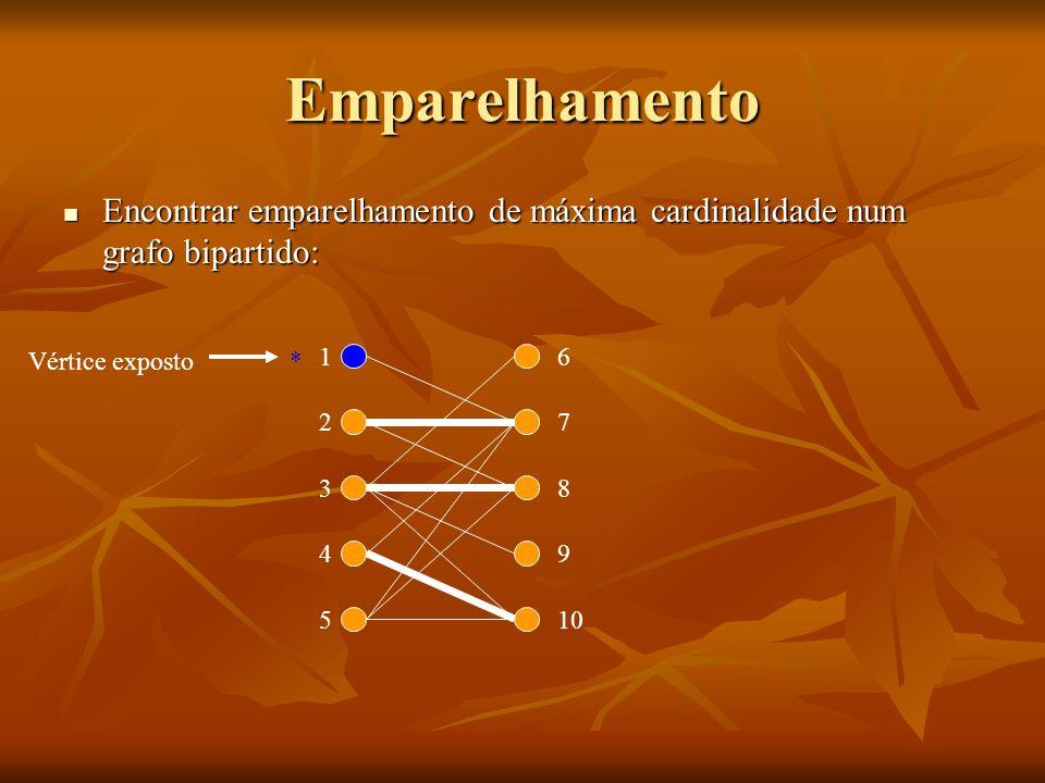 Emparelhamento Encontrar emparelhamento de máxima cardinalidade num grafo bipartido: Vértice exposto.