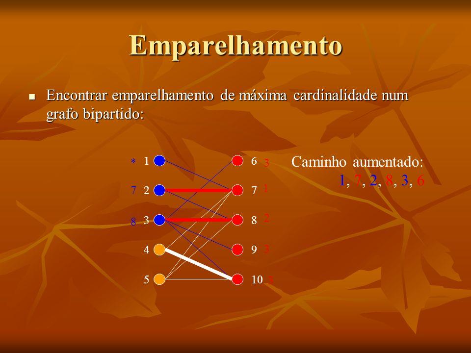 Emparelhamento Encontrar emparelhamento de máxima cardinalidade num grafo bipartido: * 1. 6. Caminho aumentado: