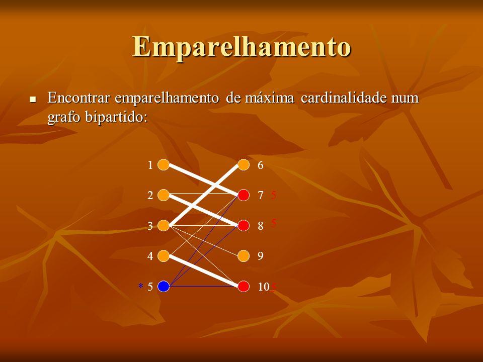 Emparelhamento Encontrar emparelhamento de máxima cardinalidade num grafo bipartido: 1. 6. 2. 7.