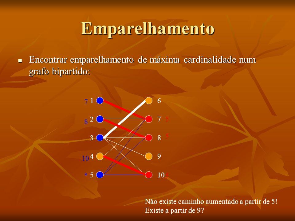 Emparelhamento Encontrar emparelhamento de máxima cardinalidade num grafo bipartido: 7. 1. 6. 2.