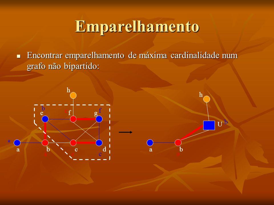 Emparelhamento Encontrar emparelhamento de máxima cardinalidade num grafo não bipartido: h. h. b.