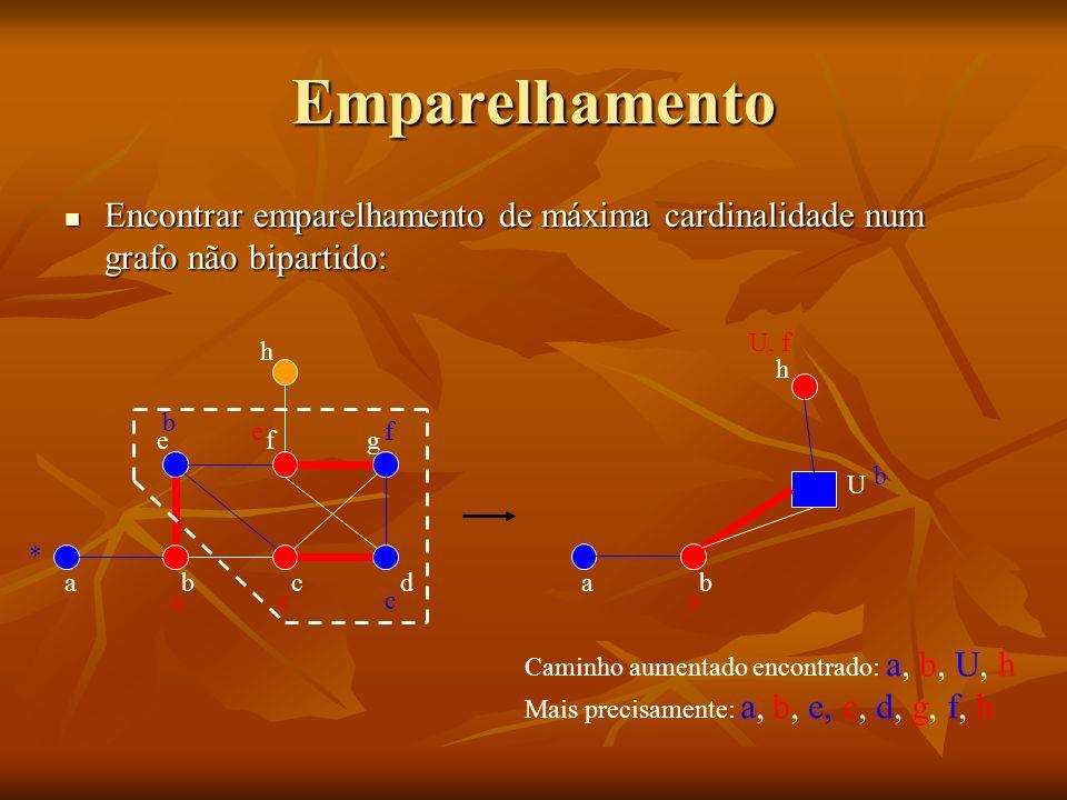 Emparelhamento Encontrar emparelhamento de máxima cardinalidade num grafo não bipartido: U, f. h.