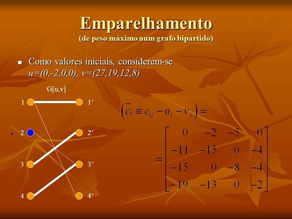 Emparelhamento (de peso máximo num grafo bipartido)