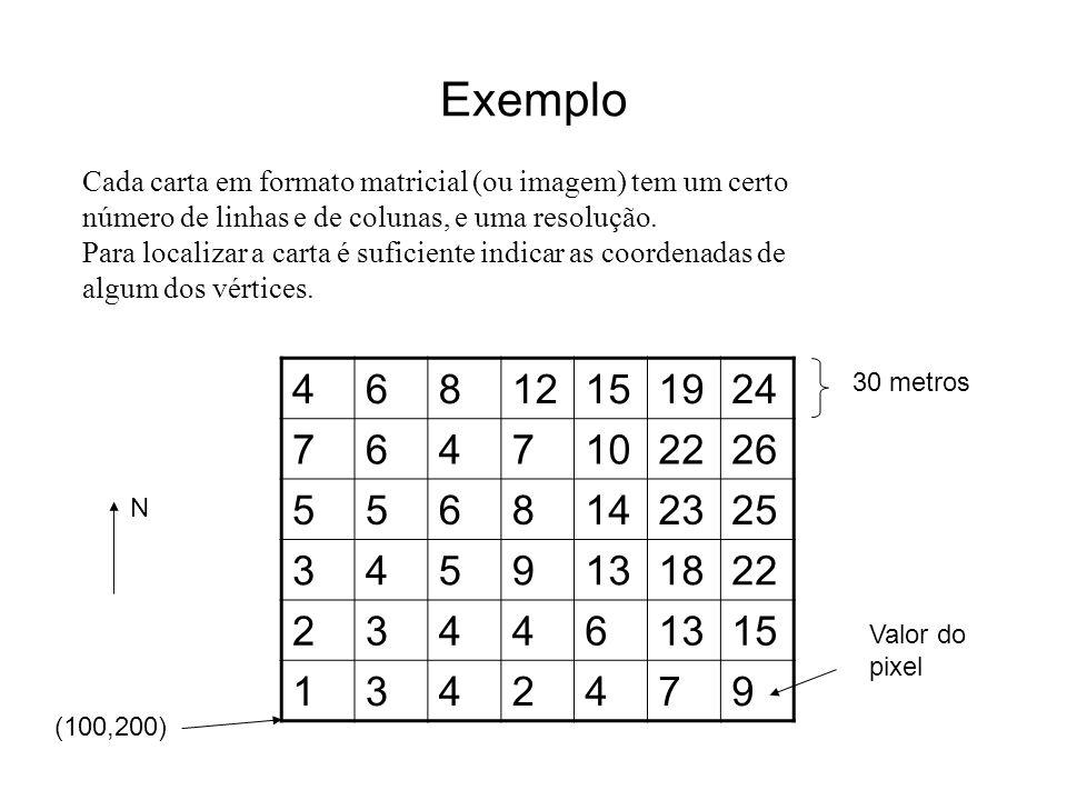 Exemplo Cada carta em formato matricial (ou imagem) tem um certo. número de linhas e de colunas, e uma resolução.