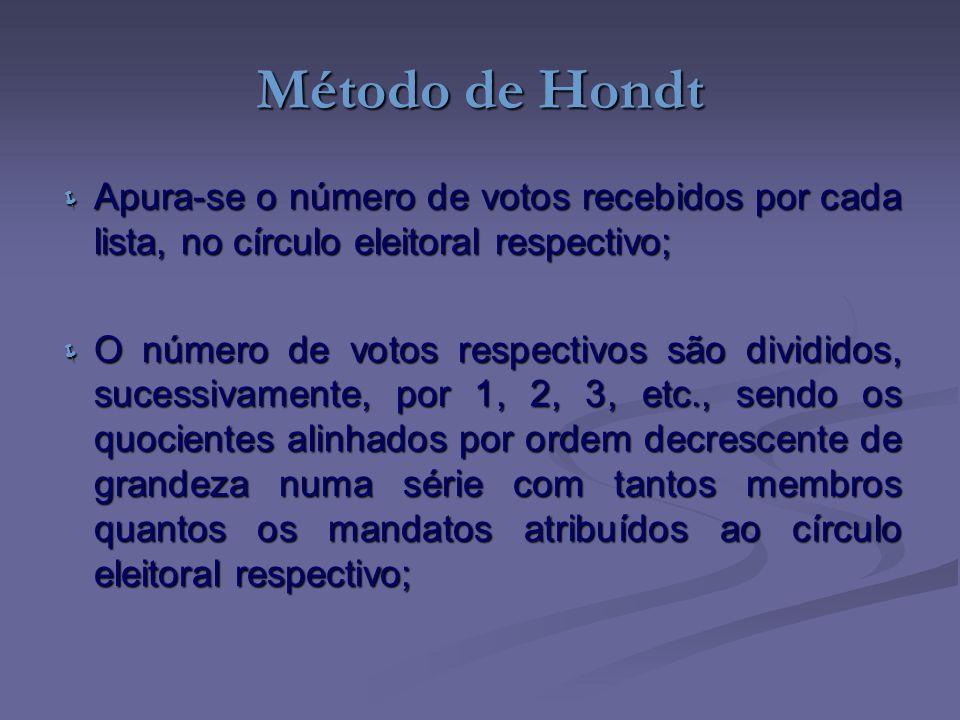 Método de Hondt Apura-se o número de votos recebidos por cada lista, no círculo eleitoral respectivo;