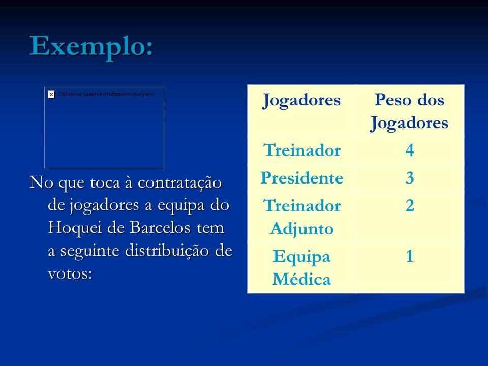Exemplo: No que toca à contratação de jogadores a equipa do Hoquei de Barcelos tem a seguinte distribuição de votos: